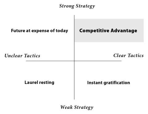 The Competitive Advantage Quadrant