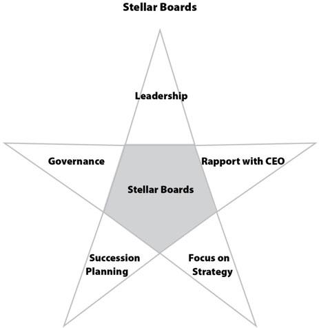 Board of Directors Effectiveness